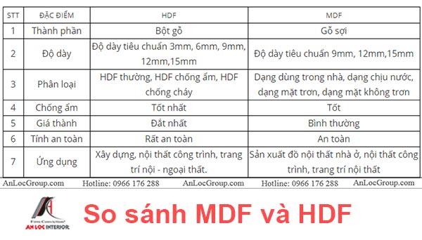 So sánh gỗ HDF và MDF