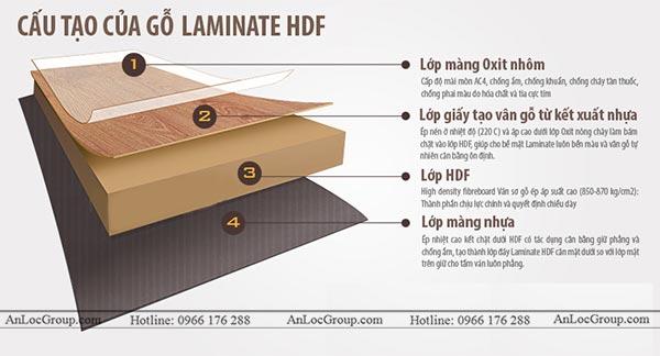 Cấu tạo gỗ công nghiệp HDF phủ Laminate