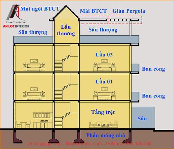 Hình ảnh minh họa mô hình nhà ống vói các vị trí