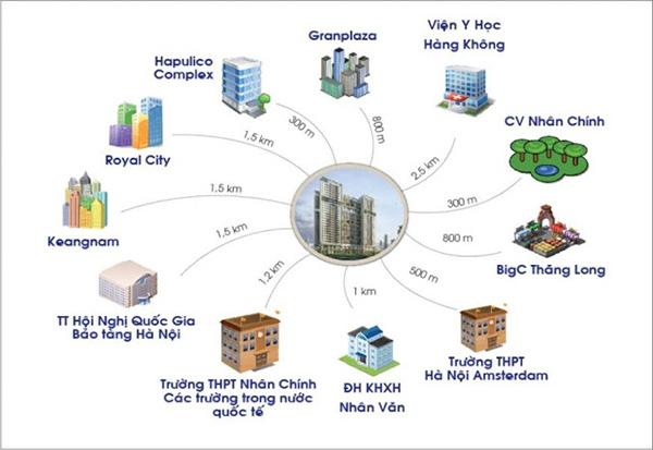 Vị trí đặc địa của dự án DLC Nguyễn Tuân đến các khu vực vực kinh tế, chính trị, văn hóa - xã hội